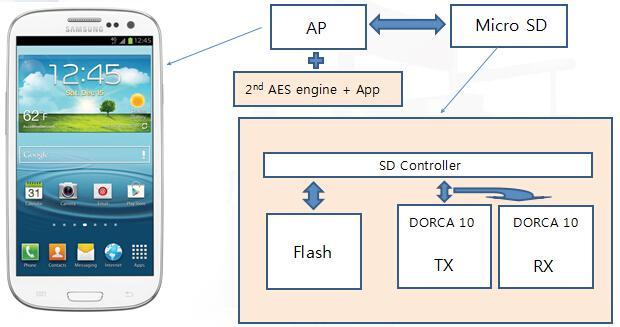 的手机通话加密应用结构图